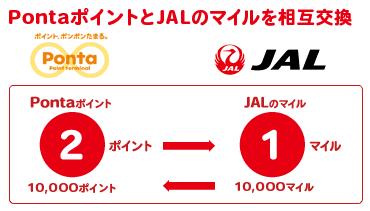 JAL×Ponta2015年春より相互交換開始