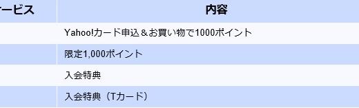 【2月20~22日限定】ヤフーJCBカード入会で7,000ポイントプレゼント